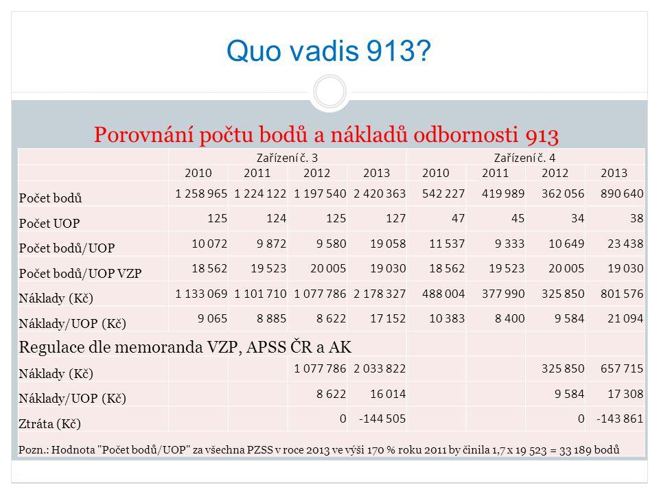 Quo vadis 913? Porovnání počtu bodů a nákladů odbornosti 913 Zařízení č. 3Zařízení č. 4 20102011201220132010201120122013 Počet bodů 1 258 9651 224 122