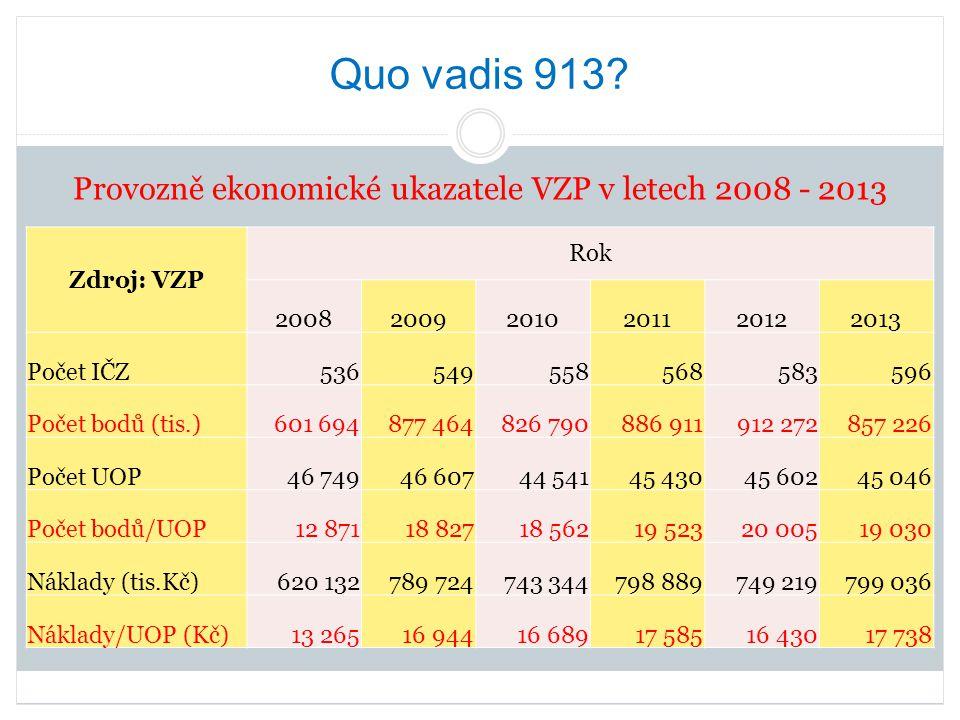 Quo vadis 913? Provozně ekonomické ukazatele VZP v letech 2008 - 2013 Zdroj: VZP Rok 200820092010201120122013 Počet IČZ536549558568583596 Počet bodů (