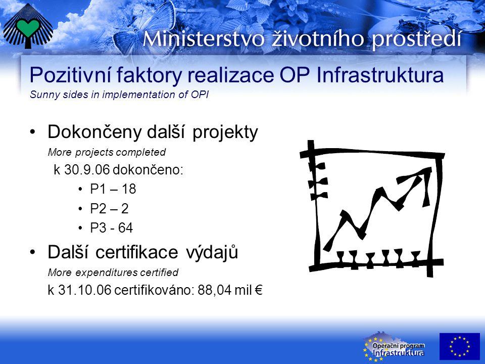 Pozitivní faktory realizace OP Infrastruktura Sunny sides in implementation of OPI Dokončeny další projekty More projects completed k 30.9.06 dokončeno: P1 – 18 P2 – 2 P3 - 64 Další certifikace výdajů More expenditures certified k 31.10.06 certifikováno: 88,04 mil €