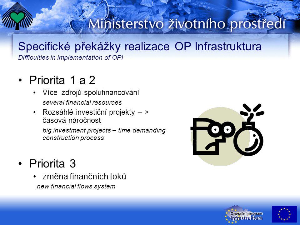 Specifické překážky realizace OP Infrastruktura Difficulties in implementation of OPI Priorita 1 a 2 Více zdrojů spolufinancování several financial re