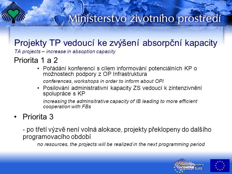 Projekty TP vedoucí ke zvýšení absorpční kapacity TA projects – increase in absoption capacity Priorita 1 a 2 Pořádání konferencí s cílem informování