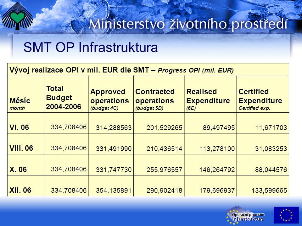 SMT OP Infrastruktura Vývoj realizace OPI v mil. EUR dle SMT – Progress OPI (mil.