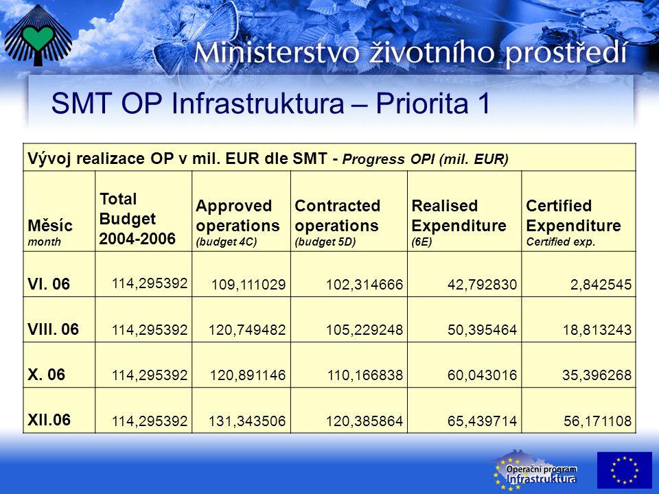 SMT OP Infrastruktura – Priorita 1 Vývoj realizace OP v mil. EUR dle SMT - Progress OPI (mil. EUR) Měsíc month Total Budget 2004-2006 Approved operati