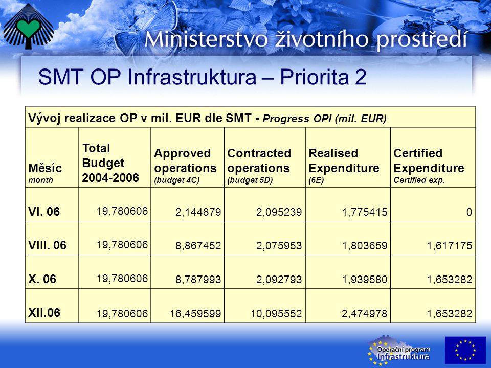 SMT OP Infrastruktura – Priorita 2 Vývoj realizace OP v mil. EUR dle SMT - Progress OPI (mil. EUR) Měsíc month Total Budget 2004-2006 Approved operati