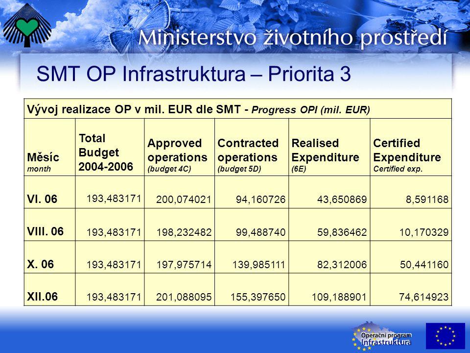 SMT OP Infrastruktura – Priorita 3 Vývoj realizace OP v mil.
