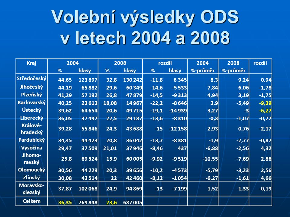 Volební výsledky ODS v letech 2004 a 2008 Kraj20042008rozdíl20042008rozdíl %hlasy% % %-průměr Středočeský 44,65123 89732,8130 242-11,86 3458,39,240,94 Jihočeský 44,1965 88229,660 349-14,6-5 5337,846,06-1,78 Plzeňský 41,2957 19226,847 879-14,5-9 3134,943,19-1,75 Karlovarský 40,2523 61318,0814 967-22,2-8 6463,9-5,49-9,39 Ústecký 39,6264 65420,649 715-19,1-14 9393,27-3-6,27 Liberecký 36,0537 49722,529 187-13,6-8 310-0,3-1,07-0,77 Králové- hradecký 39,2855 84624,343 688-15-12 1582,930,76-2,17 Pardubický 34,4544 42320,836 042-13,7-8 381-1,9-2,77-0,87 Vysočina 29,4737 50921,0137 946-8,46437-6,88-2,564,32 Jihomo- ravský 25,869 52415,960 005-9,92-9 519-10,55-7,692,86 Olomoucký 30,5644 22920,339 656-10,2-4 573-5,79-3,232,56 Zlínský 30,0843 5142242 460-8,12-1 054-6,27-1,614,66 Moravsko- slezský 37,87102 06824,994 869-13-7 1991,521,33-0,19 Celkem 36,35769 84823,6687 005