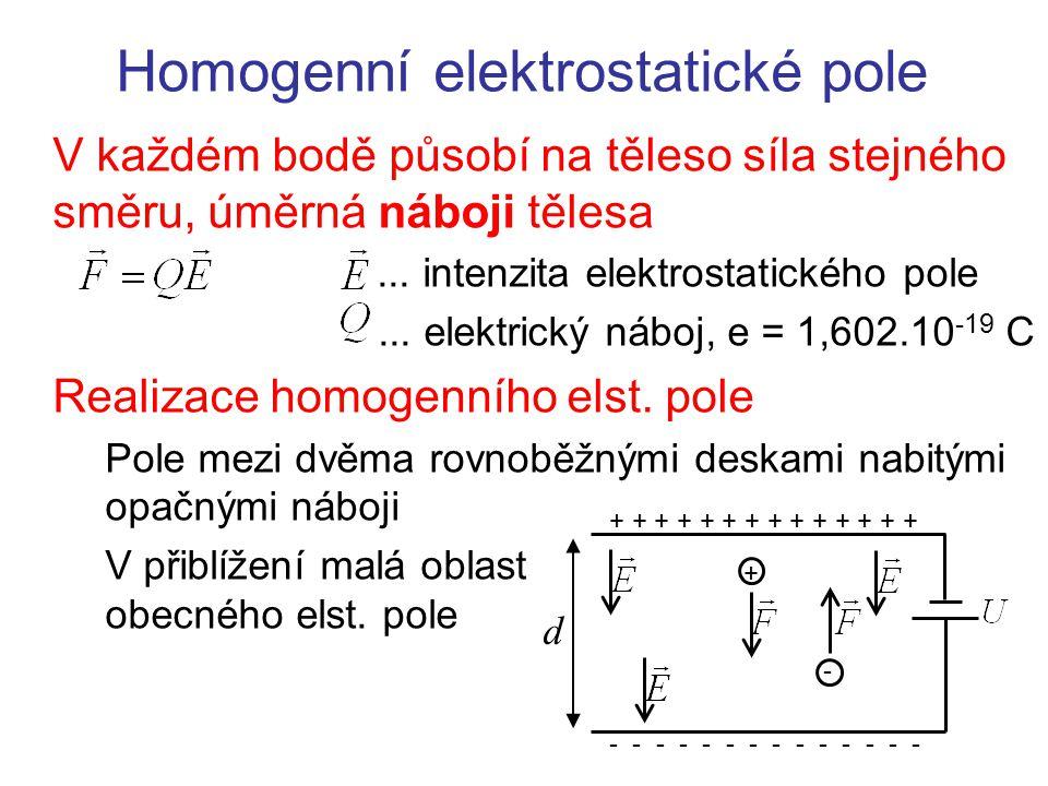 Homogenní elektrostatické pole Intenzita v každém bodě je součtem (integrálem) příspěvků od všech nábojů rovnoměrně rozložených na rovinných deskách ++ V blízkosti desky je intenzita velká, ale sčítají se pouze složky kolmé k desce Přesto výsledná intenzita od dvou bodových nábojů klesá se vzdáleností od desky