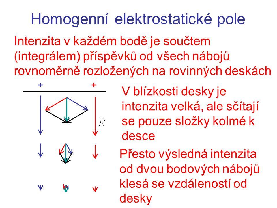 Homogenní elektrostatické pole Intenzita v každém bodě je součtem (integrálem) příspěvků od všech nábojů rovnoměrně rozložených na rovinných deskách +