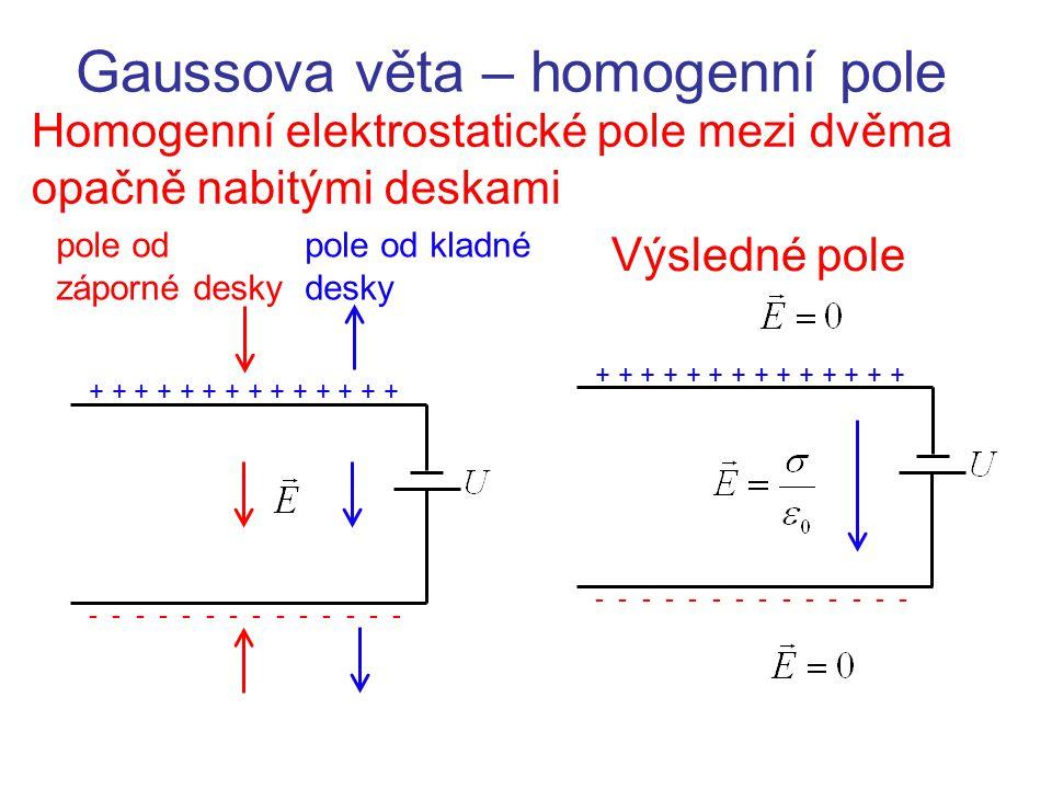 Gaussova věta – homogenní pole Homogenní elektrostatické pole mezi dvěma opačně nabitými deskami Výsledné pole - - - - - - - + + + + + + + - - - - - -