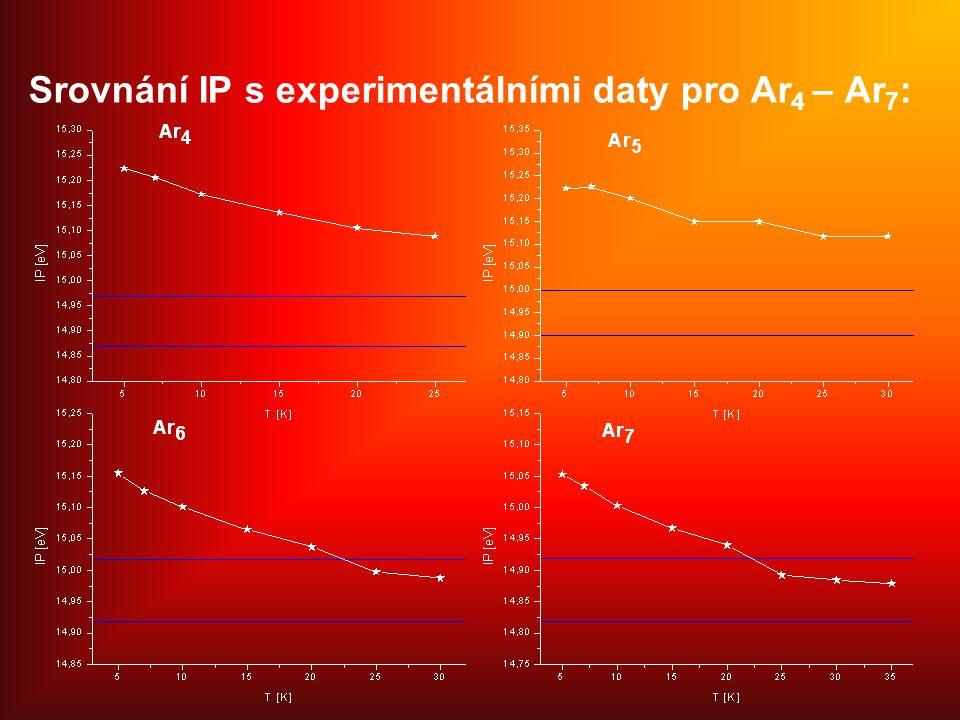 Srovnání IP s experimentálními daty pro Ar 4 – Ar 7 :