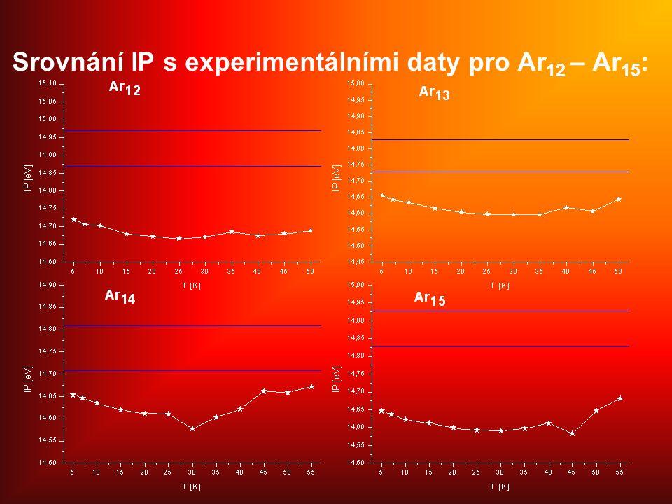 Srovnání IP s experimentálními daty pro Ar 12 – Ar 15 :