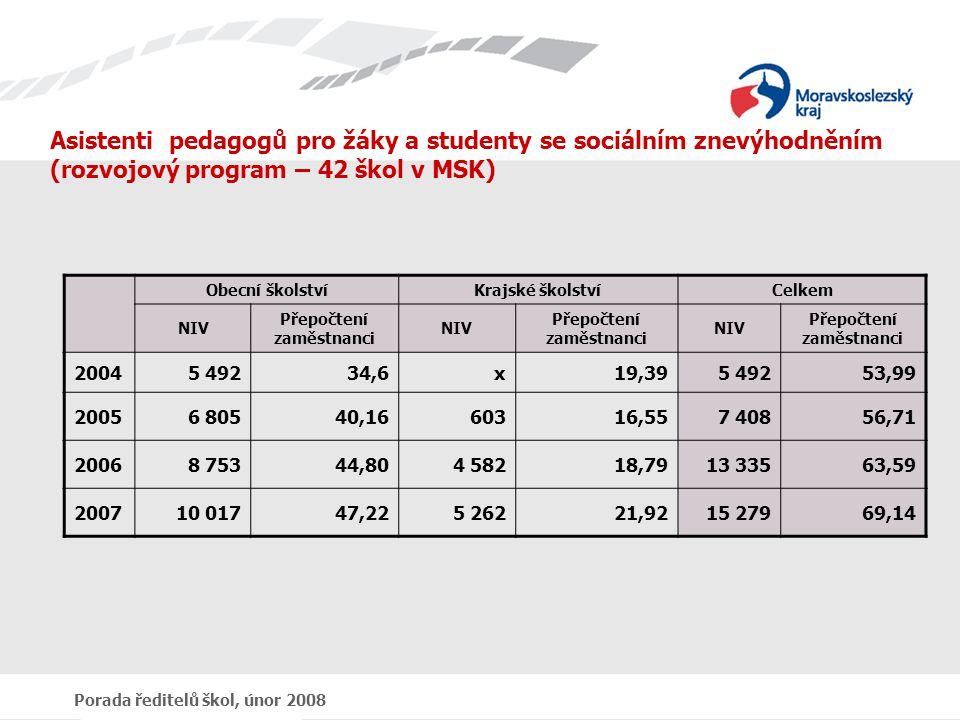 Porada ředitelů škol, únor 2008 Asistenti pedagogů pro žáky a studenty se sociálním znevýhodněním (rozvojový program – 42 škol v MSK) Obecní školstvíKrajské školstvíCelkem NIV Přepočtení zaměstnanci NIV Přepočtení zaměstnanci NIV Přepočtení zaměstnanci 20045 49234,6x19,395 49253,99 20056 80540,1660316,557 40856,71 20068 75344,804 58218,7913 33563,59 200710 01747,225 26221,9215 27969,14