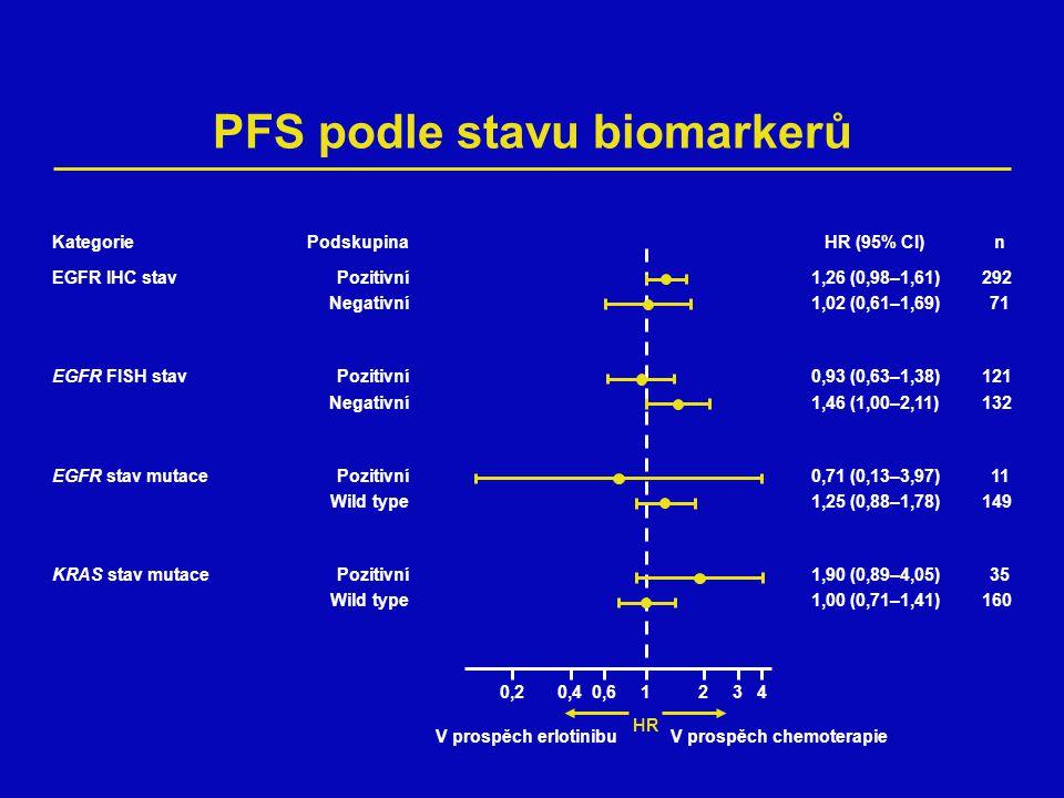 PFS podle stavu biomarkerů HR 0,20,4120,634 HR (95% CI)n 1,26 (0,98–1,61)292 1,02 (0,61–1,69)71 0,93 (0,63–1,38)121 1,46 (1,00–2,11)132 0,71 (0,13–3,97)11 1,25 (0,88–1,78)149 1,90 (0,89–4,05)35 1,00 (0,71–1,41)160 Kategorie EGFR IHC stav EGFR FISH stav EGFR stav mutace KRAS stav mutace Podskupina Pozitivní Negativní Pozitivní Negativní Pozitivní Wild type Pozitivní Wild type V prospěch erlotinibuV prospěch chemoterapie