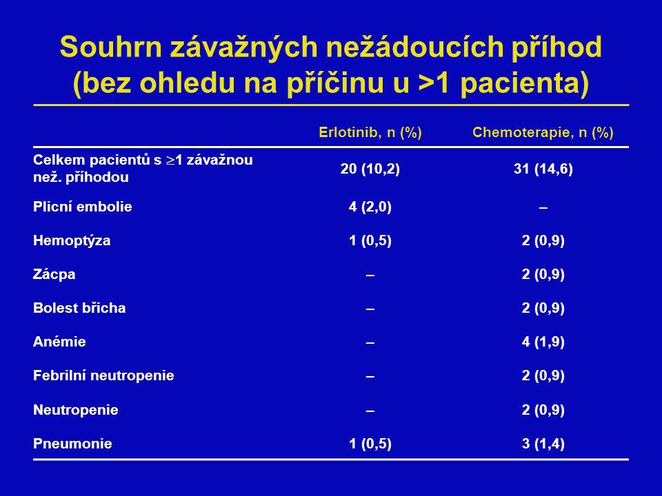 Souhrn závažných nežádoucích příhod (bez ohledu na příčinu u >1 pacienta) Erlotinib, n (%)Chemoterapie, n (%) Celkem pacientů s  1 závažnou než.