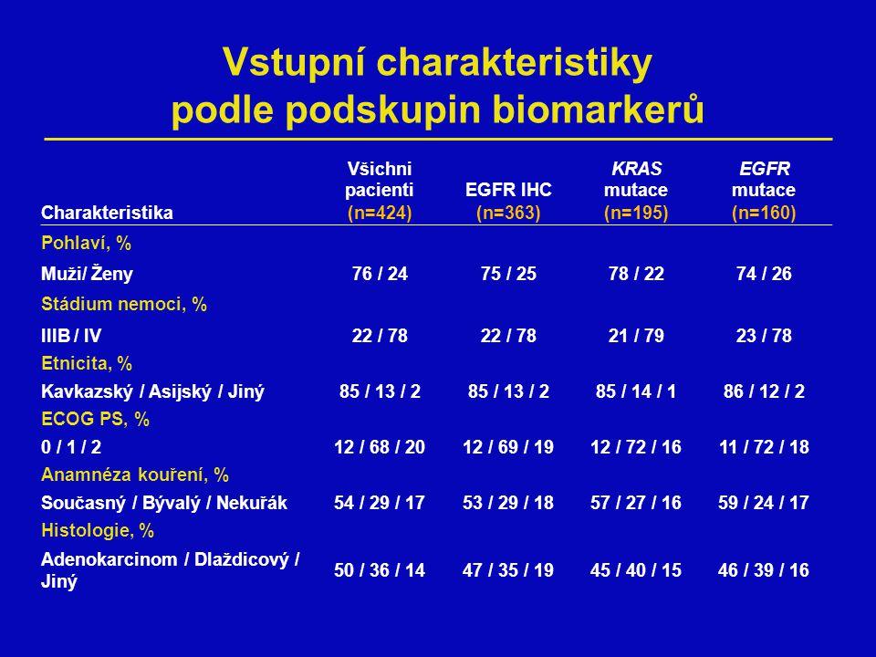Souhrn analýzy biomarkerů Poměr pozitivních a negativních vzorků a, IHC+ stav: ≥10% nádorových buněk s membránovým barvením b, Skóre podle Varella-Garcia et al, (J Clin Pathol 2009) c, Mutace v kodonech 12, 13 a/nebo 61 versus potvrzený wild-type d, Exon 19 delece a/nebo L858R versus potvrzený wild-type Poměr byl kalkulován podle celkového počtu vzorků s výsledky EGFR IHC a 80% 20% EGFR FISH b 48% 52% EGFR mutace d 7% 93% KRAS mutace c 18% 82% Pozitivní Negativní/wild type