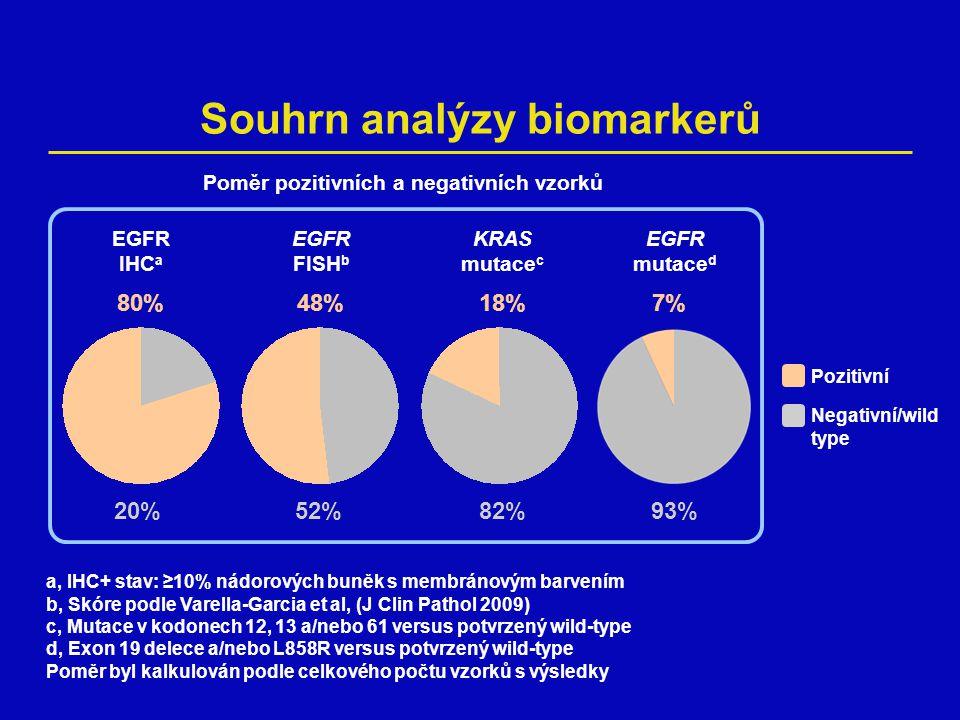 TITAN primární cíl: OS erlotinib versus chemoterapie 1,0 0,8 0,6 0,4 0,2 0 03691215182124273033363942454851 Doba (měsíce) Pravděpodobnost OS Erlotinib (n=203) Chemoterapie (n=221) 5,35,5 HR=0,96 (0,78–1,19) Log-rank p=0,7299