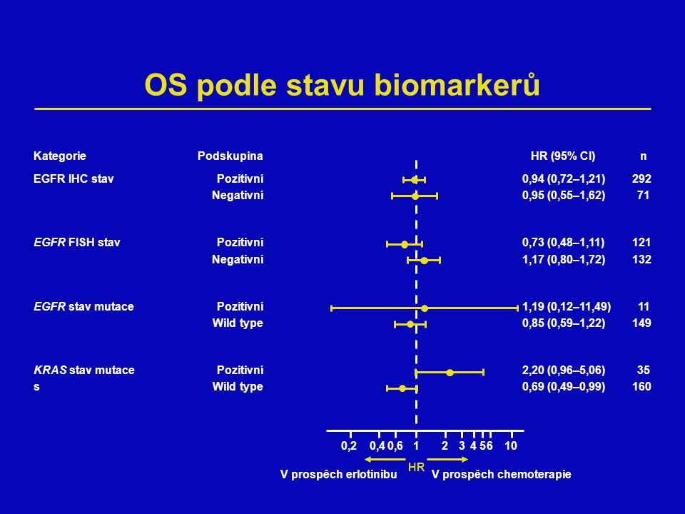 OS podle stavu biomarkerů HR 0,20,412 Podskupina Pozitivní Negativní Pozitivní Negativní Pozitivní Wild type Pozitivní Wild type 0,6345610 HR (95% CI)n 0,94 (0,72–1,21)292 0,95 (0,55–1,62)71 0,73 (0,48–1,11)121 1,17 (0,80–1,72)132 1,19 (0,12–11,49)11 0,85 (0,59–1,22)149 2,20 (0,96–5,06)35 0,69 (0,49–0,99)160 Kategorie EGFR IHC stav EGFR FISH stav EGFR stav mutace KRAS stav mutace s V prospěch erlotinibuV prospěch chemoterapie