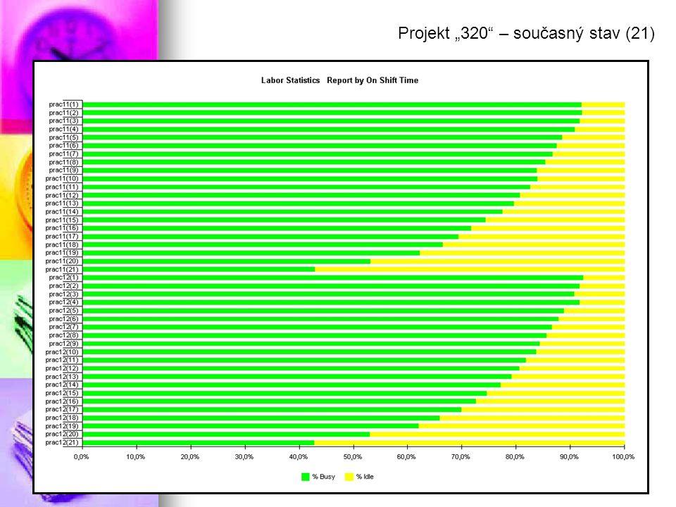 """Projekt """"320 – současný stav (21)"""