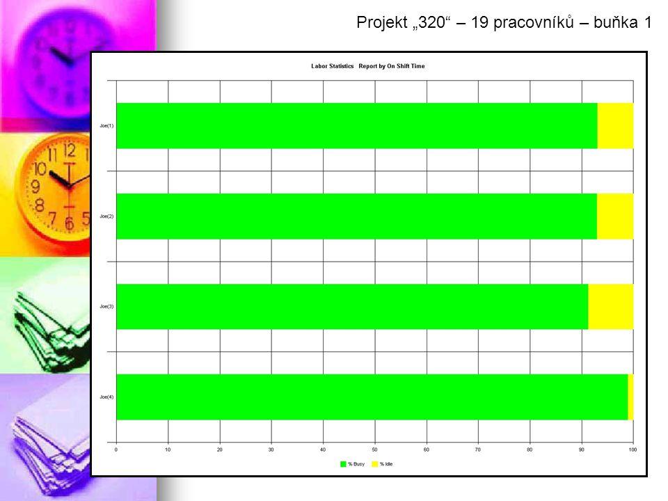 """Projekt """"320 – 19 pracovníků – buňka 1"""