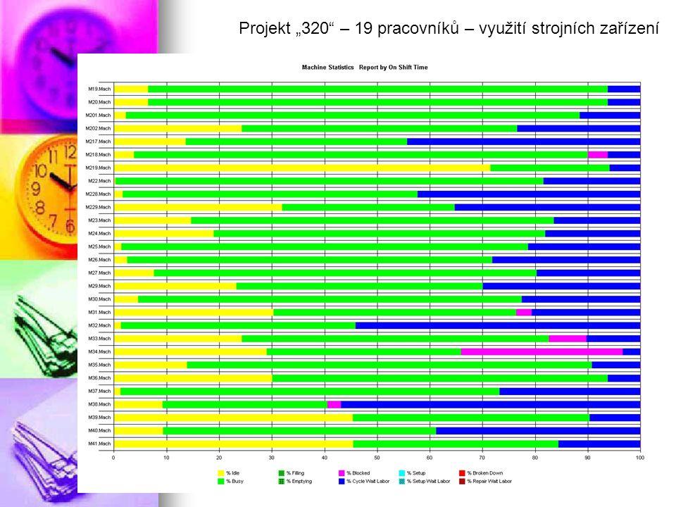 """Projekt """"320 – 19 pracovníků – využití strojních zařízení"""
