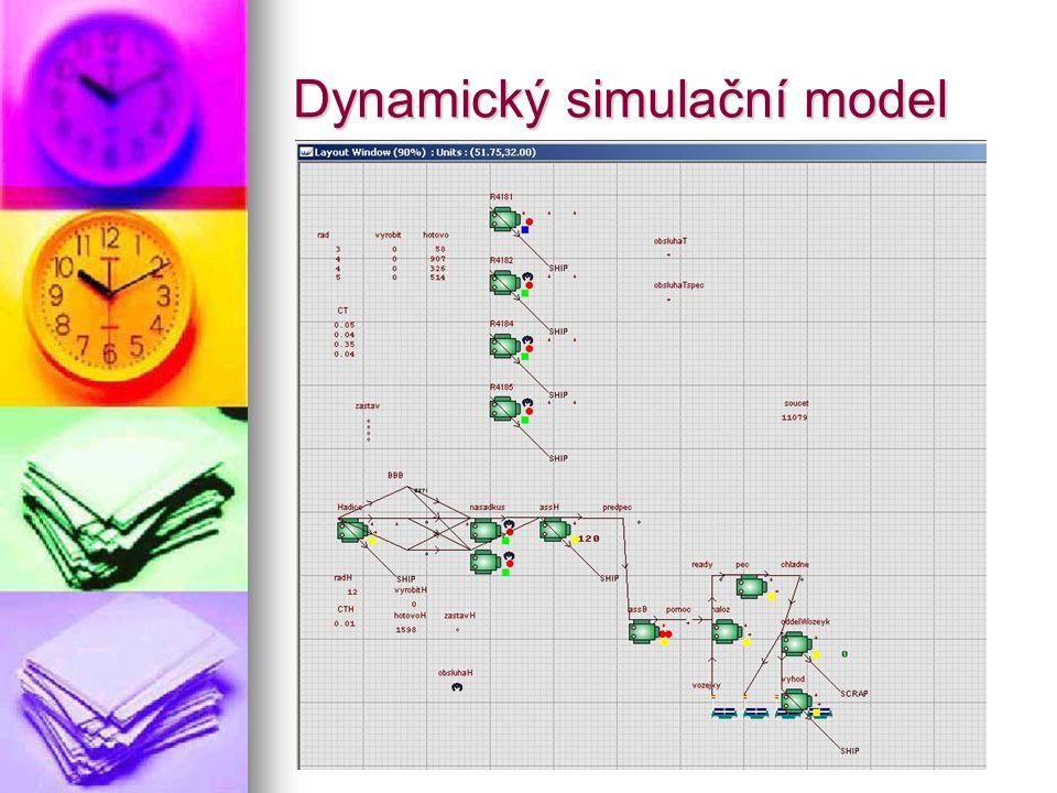 Dynamický simulační model