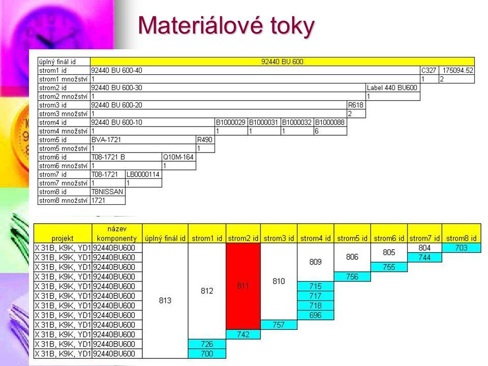 Materiálové toky