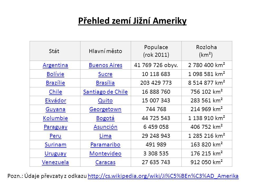 StátHlavní město Populace (rok 2011) Rozloha (km²) Argentina Buenos Aires41 769 726 obyv.2 780 400 km² Bolívie Sucre10 118 6831 098 581 km² Brazílie B