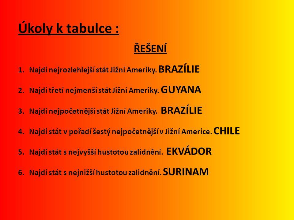 Úkoly k tabulce : ŘEŠENÍ 1.Najdi nejrozlehlejší stát Jižní Ameriky. BRAZÍLIE 2.Najdi třetí nejmenší stát Jižní Ameriky. GUYANA 3.Najdi nejpočetnější s