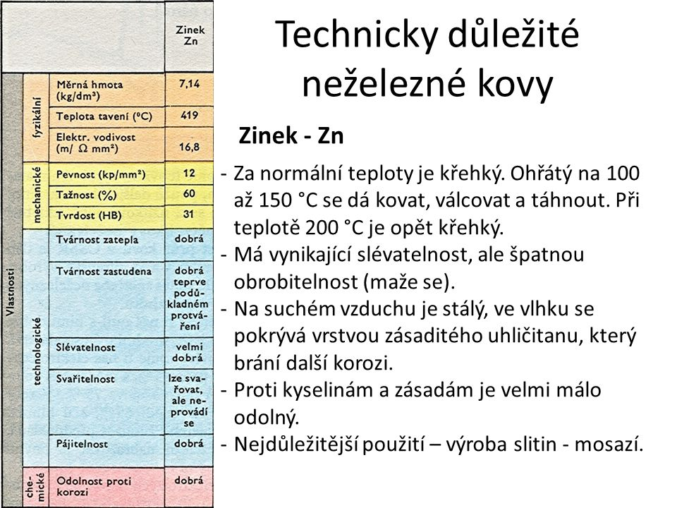 Technicky důležité neželezné kovy Zinek - Zn -Za normální teploty je křehký. Ohřátý na 100 až 150 °C se dá kovat, válcovat a táhnout. Při teplotě 200