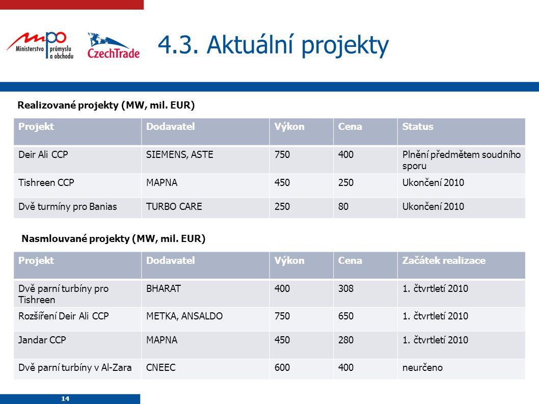 14 4.3. Aktuální projekty Realizované projekty (MW, mil.
