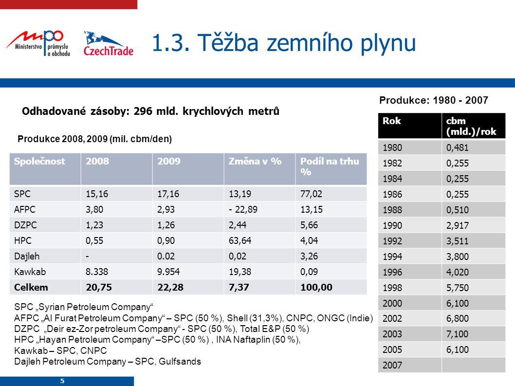 5 1.3. Těžba zemního plynu Odhadované zásoby: 296 mld.