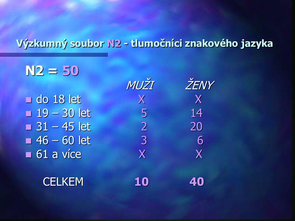 Výzkumný soubor N2 - tlumočníci znakového jazyka Výzkumný soubor N2 - tlumočníci znakového jazyka N2 = 50 MUŽI ŽENY MUŽI ŽENY do 18 let X X do 18 let X X 19 – 30 let 5 14 19 – 30 let 5 14 31 – 45 let 2 20 31 – 45 let 2 20 46 – 60 let 3 6 46 – 60 let 3 6 61 a více X X 61 a více X X CELKEM 10 40 CELKEM 10 40