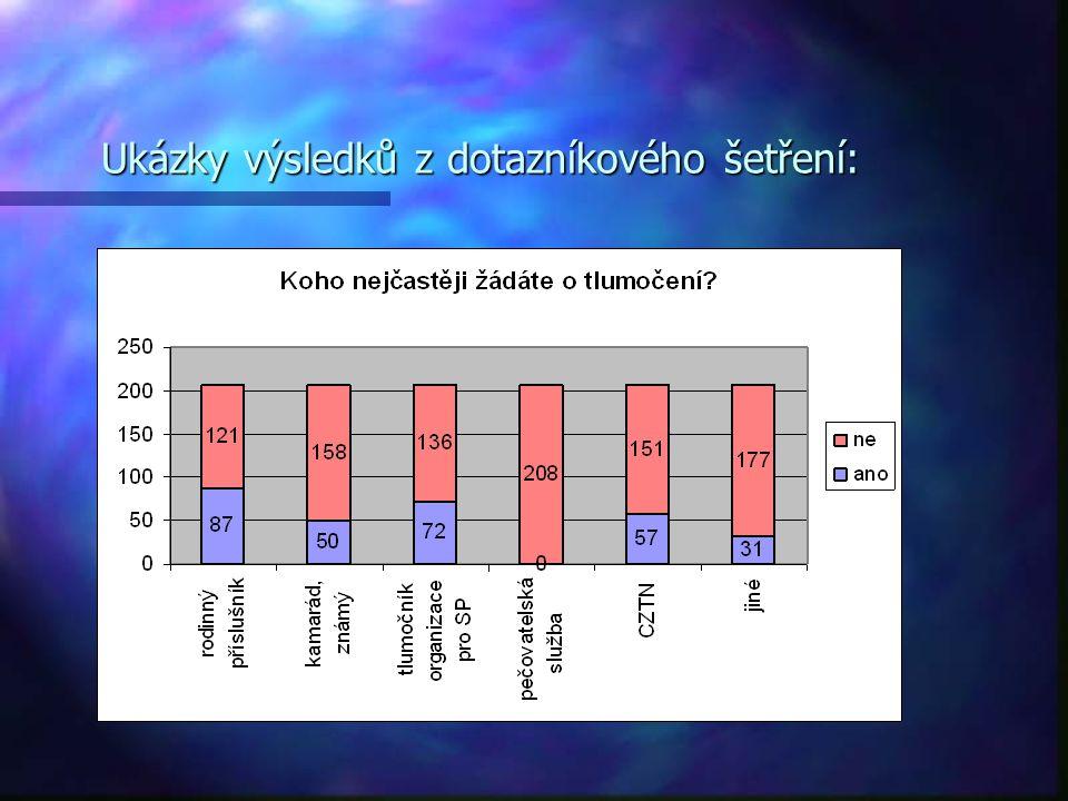 Ukázky výsledků z dotazníkového šetření: