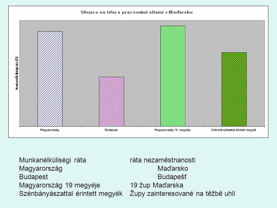 Munkanélküliségi rátaráta nezaměstnanosti MagyarországMaďarsko BudapestBudapešť Magyarország 19 megyéje19 žup Maďarska Szénbányászattal érintett megyékŽupy zainteresované na těžbě uhlí
