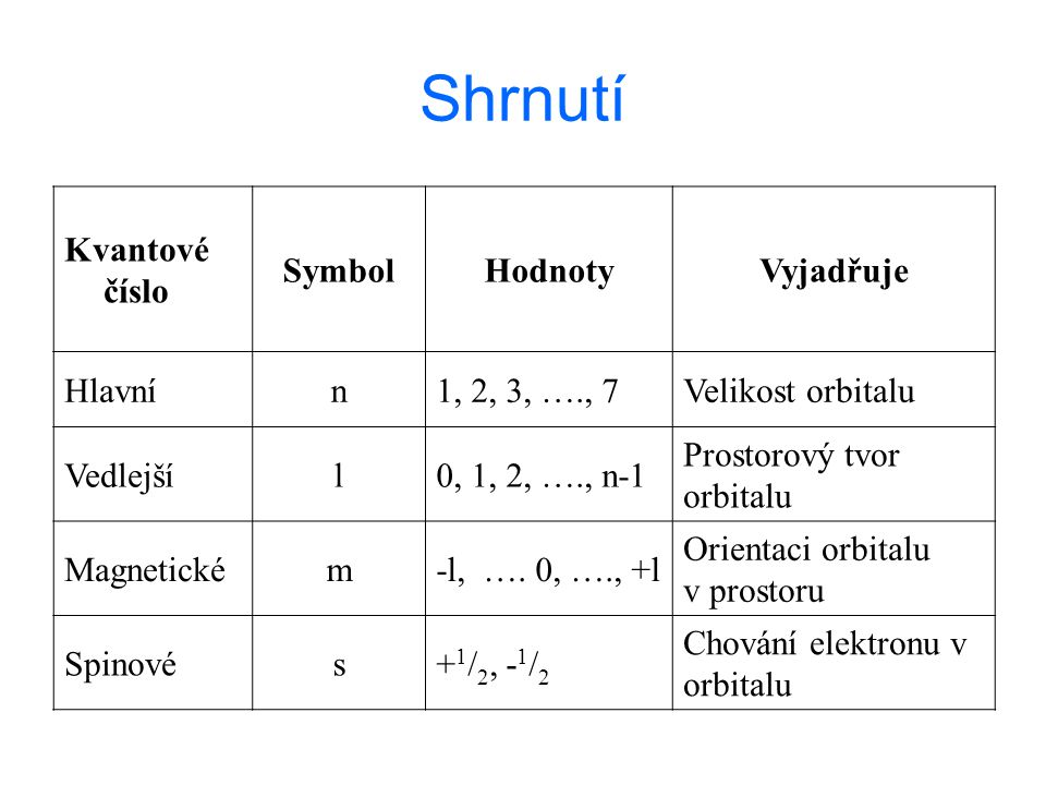 Shrnutí Kvantové číslo SymbolHodnotyVyjadřuje Hlavnín1, 2, 3, …., 7Velikost orbitalu Vedlejšíl0, 1, 2, …., n-1 Prostorový tvor orbitalu Magnetickém-l,
