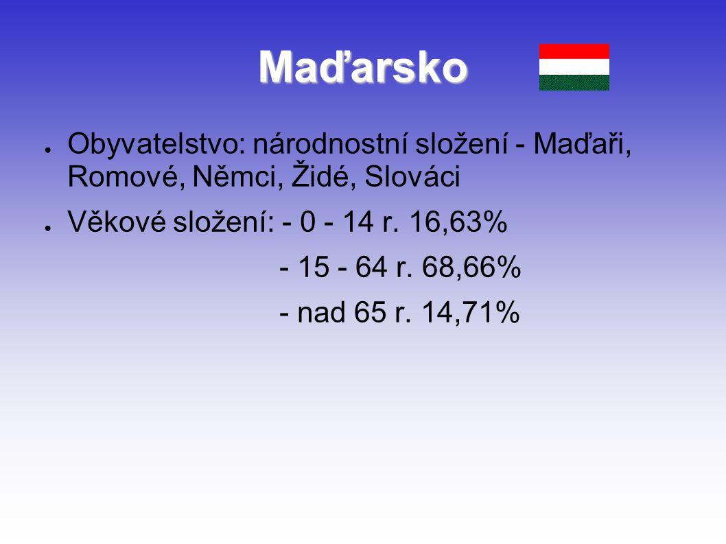 Maďarsko ● Obyvatelstvo: národnostní složení - Maďaři, Romové, Němci, Židé, Slováci ● Věkové složení: - 0 - 14 r. 16,63% - 15 - 64 r. 68,66% - nad 65