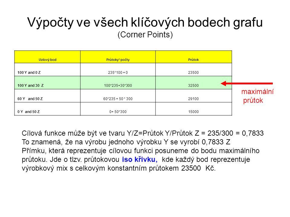 Výpočty ve všech klíčových bodech grafu (Corner Points) Uzlový bodPrůtoky* počtyPrůtok 100 Y and 0 Z235*100 + 023500 100 Y and 30 Z100*235+30*30032500 60 Y and 50 Z60*235 + 50 * 30029100 0 Y and 50 Z0+ 50*30015000 maximální průtok Cílová funkce může být ve tvaru Y/Z=Průtok Y/Průtok Z = 235/300 = 0,7833 To znamená, že na výrobu jednoho výrobku Y se vyrobí 0,7833 Z Přímku, která reprezentuje cílovou funkci posuneme do bodu maximálního průtoku.