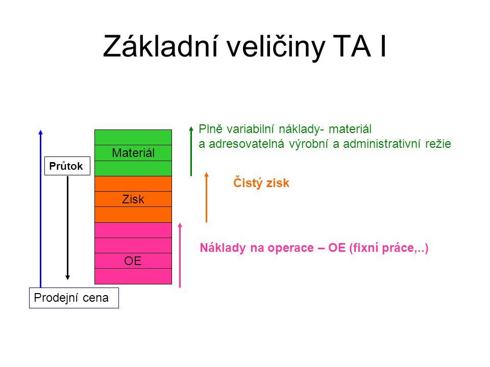 Základní veličiny TA I Zisk OE Prodejní cena Plně variabilní náklady- materiál a adresovatelná výrobní a administrativní režie Čistý zisk Náklady na operace – OE (fixní práce,..) Průtok Materiál