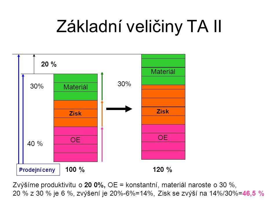 Základní veličiny TA II Materiál Zisk OE Zvýšíme produktivitu o 20 0%, OE = konstantní, materiál naroste o 30 %, 20 % z 30 % je 6 %, zvýšení je 20%-6%=14%, Zisk se zvýší na 14%/30%=46,5 % 40 % 30% Materiál Zisk OE 30% Prodejní ceny 100 %120 % 20 %