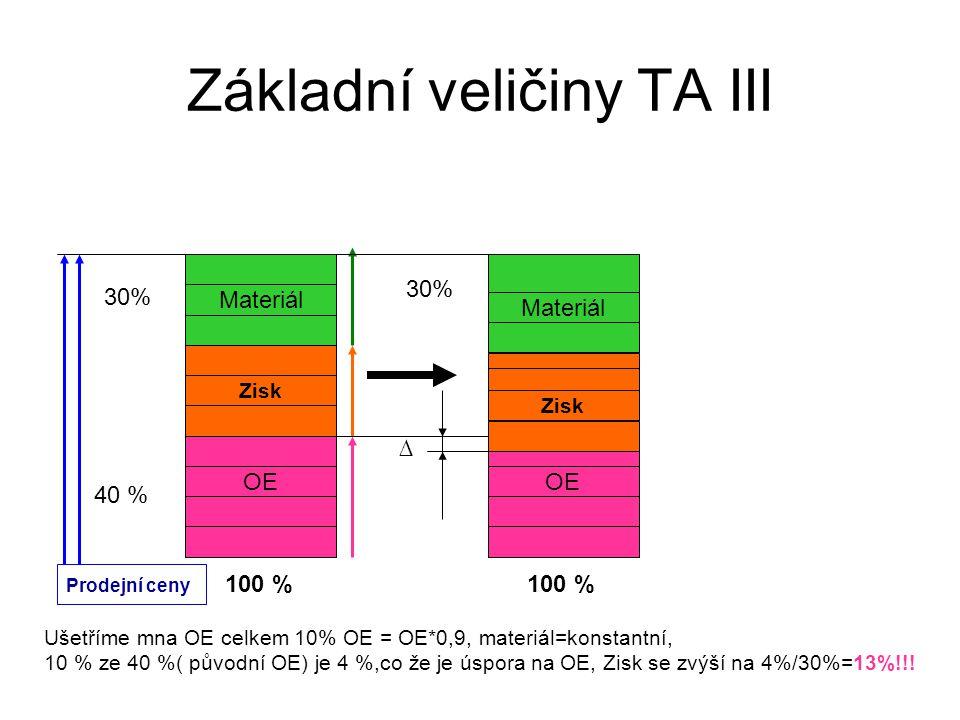 Základní veličiny TA III Materiál Zisk OE Ušetříme mna OE celkem 10% OE = OE*0,9, materiál=konstantní, 10 % ze 40 %( původní OE) je 4 %,co že je úspora na OE, Zisk se zvýší na 4%/30%=13%!!.