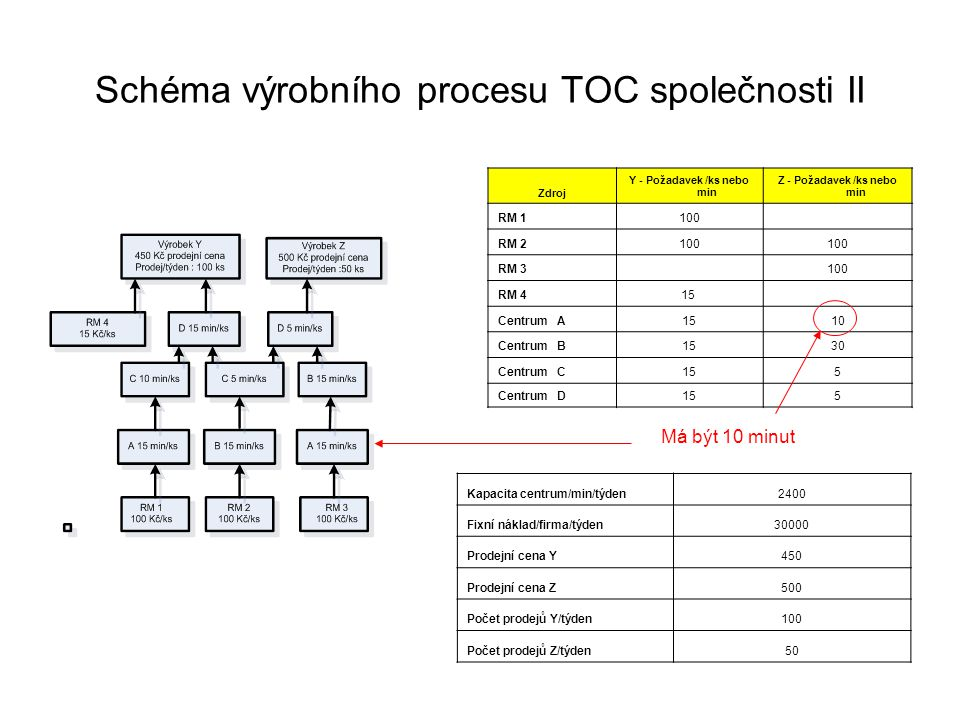 Schéma výrobního procesu TOC společnosti II Zdroj Y - Požadavek /ks nebo min Z - Požadavek /ks nebo min RM 1100 RM 2100 RM 3 100 RM 415 Centrum A1510 Centrum B1530 Centrum C155 Centrum D155 Kapacita centrum/min/týden2400 Fixní náklad/firma/týden30000 Prodejní cena Y450 Prodejní cena Z500 Počet prodejů Y/týden100 Počet prodejů Z/týden50 Má být 10 minut