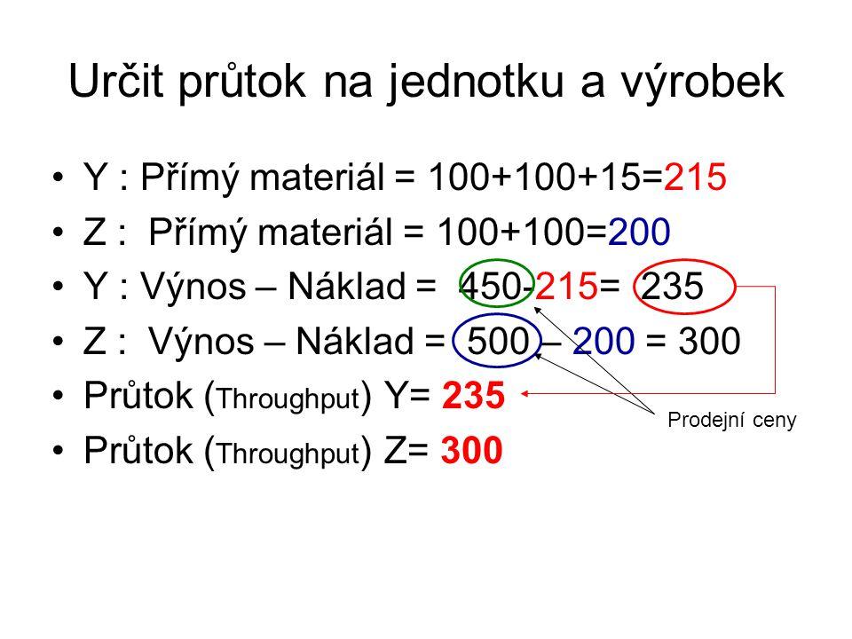 Určit průtok na jednotku a výrobek Y : Přímý materiál = 100+100+15=215 Z : Přímý materiál = 100+100=200 Y : Výnos – Náklad = 450-215= 235 Z : Výnos – Náklad = 500 – 200 = 300 Průtok ( Throughput ) Y= 235 Průtok ( Throughput ) Z= 300 Prodejní ceny