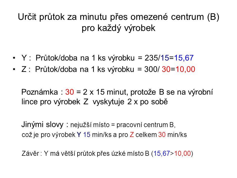 Určit průtok za minutu přes omezené centrum (B) pro každý výrobek Y : Průtok/doba na 1 ks výrobku = 235/15=15,67 Z : Průtok/doba na 1 ks výrobku = 300/ 30=10,00 Poznámka : 30 = 2 x 15 minut, protože B se na výrobní lince pro výrobek Z vyskytuje 2 x po sobě Jinými slovy : nejužší místo = pracovní centrum B, což je pro výrobek Y 15 min/ks a pro Z celkem 30 min/ks Závěr : Y má větší průtok přes úzké místo B (15,67>10,00)