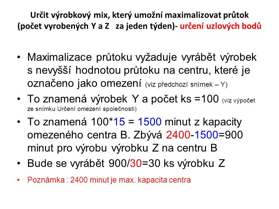 Grafická analýza I nakreslí se omezení poptávky pro Z nakreslí se omezení poptávky pro Y Omezení centra B je dáno rovnicí přímky 15Y+30Z=2400 (15 min/ks a 30 min/ks pro centrum B) B může pak vyrábět buď 2400/15=160 výrobků Y nebo 2400/30 = 80 výrobků Z nebo kombinaci obou výrobků na přímce mezi těmito dvěma body představující omezení.