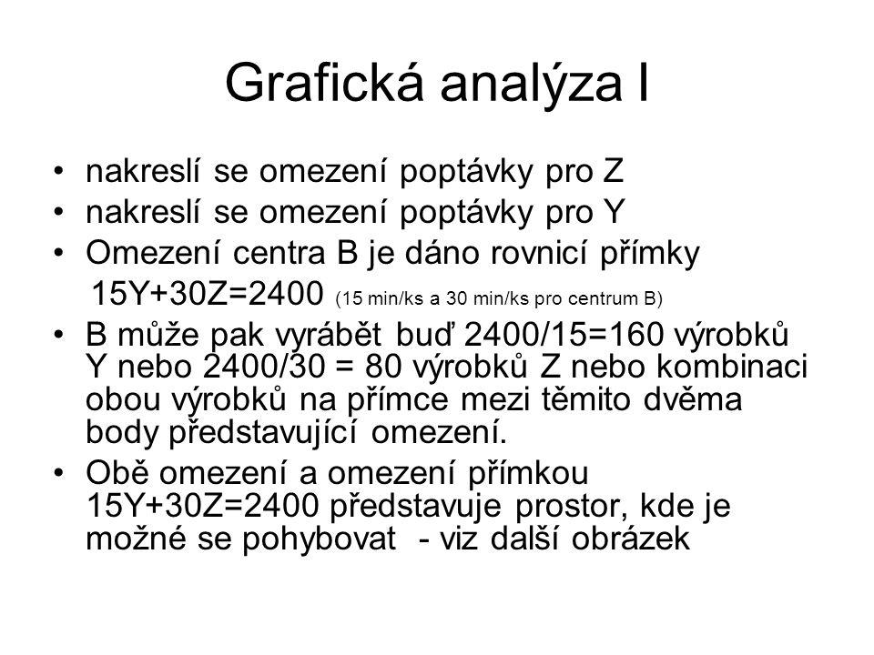 Grafická analýza II = uzlový bod Maximální průtok (Y=100, Z=30) Výrobek Y Výrobek Z Y=100 Z=50 Tržní omezení 100x235+30x300=32500 Viz další snímek