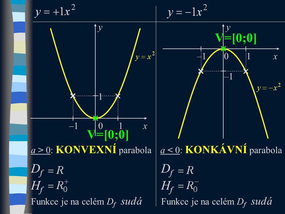 DfHfDfHf 0 y x 0 y x V=[0;0] a > 0: KONVEXNÍ parabolaa < 0: KONKÁVNÍ parabola DfHfDfHf 1 V=[0;0] 1–1 1 Funkce je na celém D f sudá