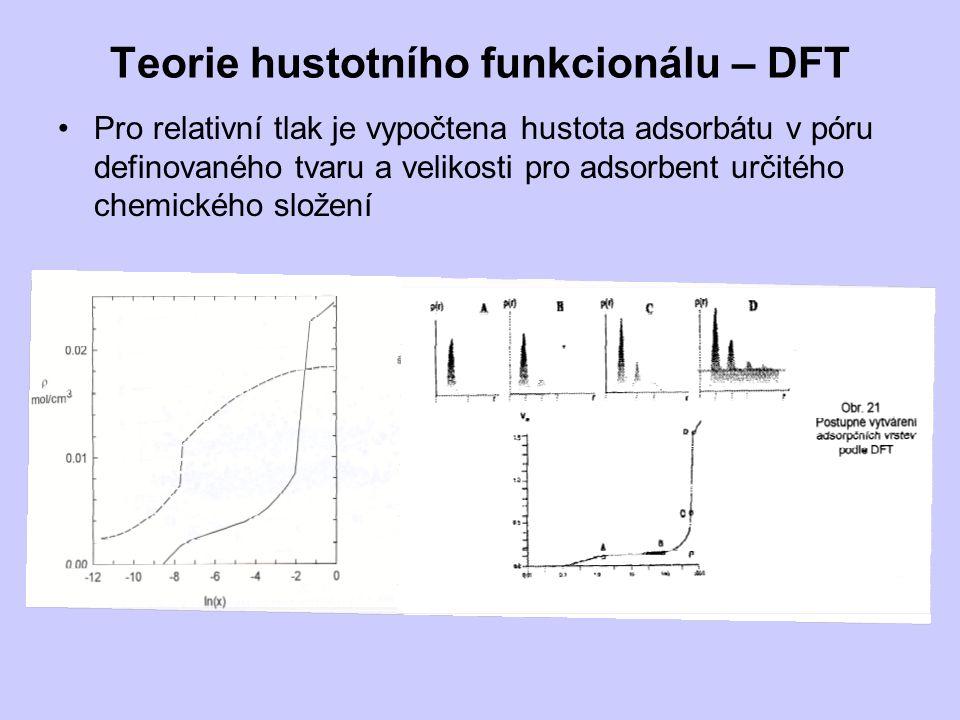 Teorie hustotního funkcionálu – DFT Pro relativní tlak je vypočtena hustota adsorbátu v póru definovaného tvaru a velikosti pro adsorbent určitého chemického složení