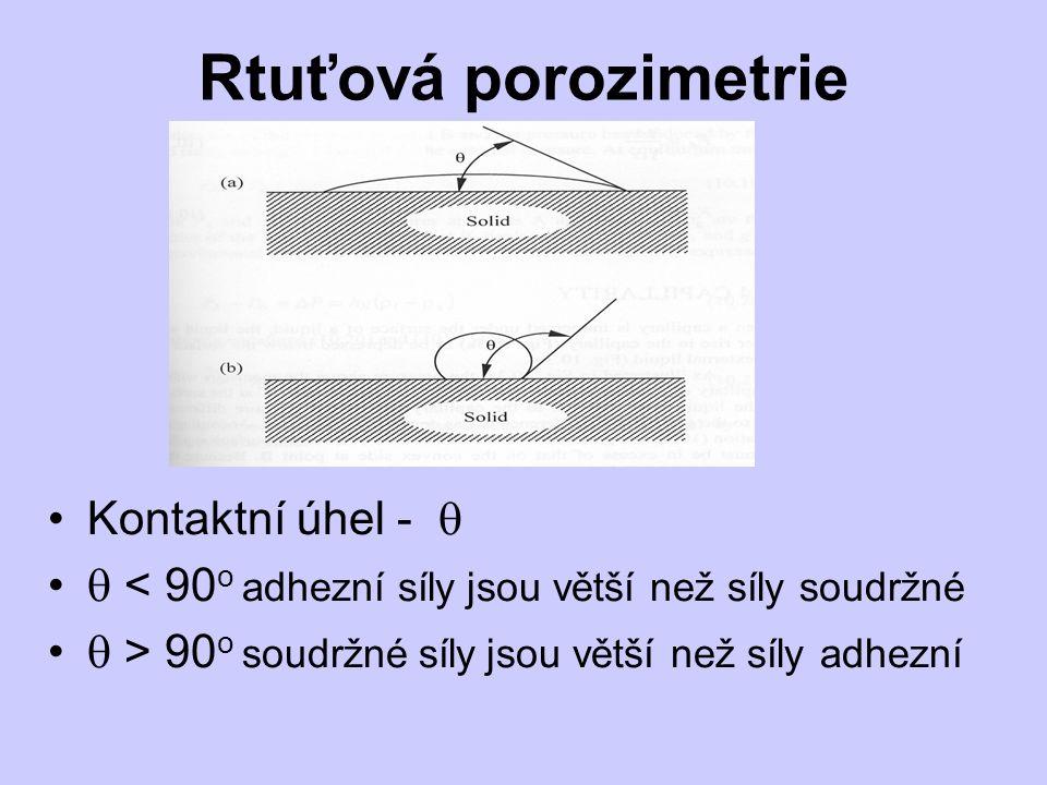 Rtuťová porozimetrie Kontaktní úhel -   < 90 o adhezní síly jsou větší než síly soudržné  > 90 o soudržné síly jsou větší než síly adhezní