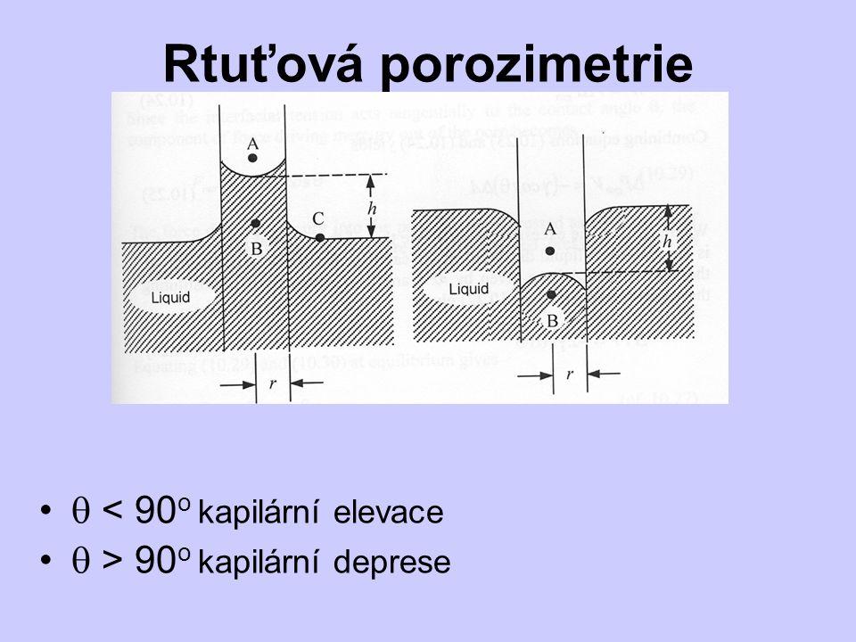 Rtuťová porozimetrie  < 90 o kapilární elevace  > 90 o kapilární deprese