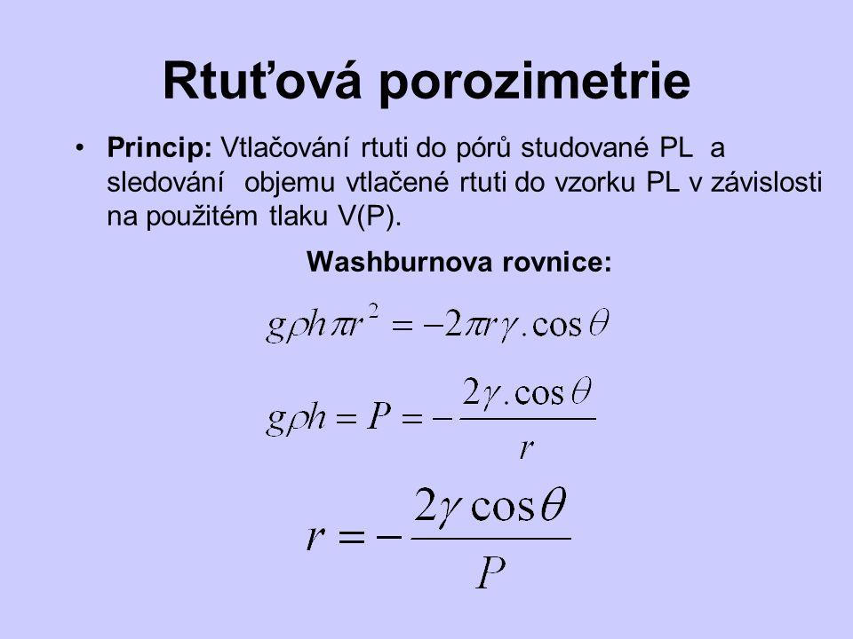 Rtuťová porozimetrie Princip: Vtlačování rtuti do pórů studované PL a sledování objemu vtlačené rtuti do vzorku PL v závislosti na použitém tlaku V(P).